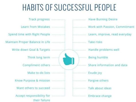 Habits Of Successful People And Unsuccessful People
