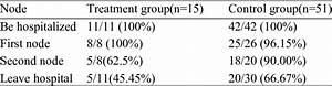 Ratio Of Prealbumin Lower Than Normal In Two Groups