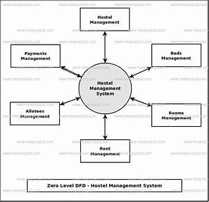 Hostel Management System Uml Diagram
