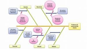 Ficha De Aprendizaje Como Hacer Un Diagrama De Causa
