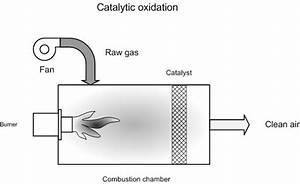 Catalytic Oxidation