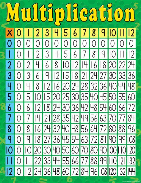multiplication chart multiplication chart tcr7643 teacher created resources