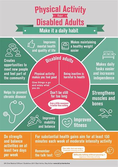 Physical Activity Active Infographic Infographics Adults Health