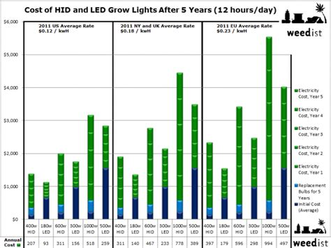 can you use a flood light to grow plants 600 watt hps vs led 420 led grow lighting can achieve the