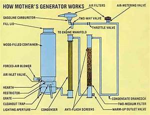 Homemade Motor Fuel Through Wood Gasification