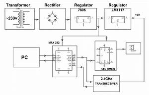 Overview Of Wireless Pc Communication System Using Transceiver