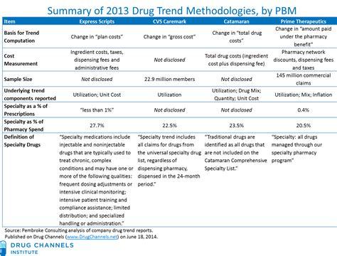 Catamaran Pbm by Drug Channels Which Pbm Best Manages Drug Trend Express