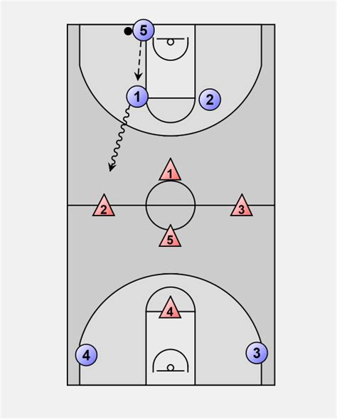 basketball offense special  court press break