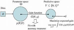 Schematic Diagram Of The Meg Estimator  Definition 3