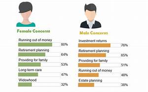 Men and Women: Money Talks   Charting Your Financial Future