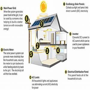 Solar Panel House Wiring For Android