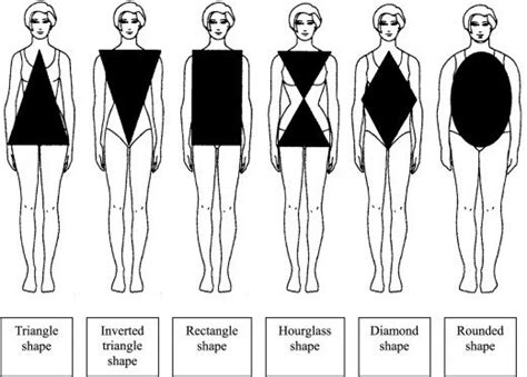 Different Types Of Women Body Figures