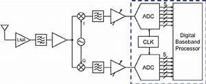Uwb Direct Conversion Receiver Block Diagram For High