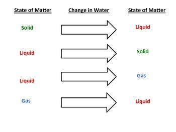 Freezig Diagram Of Liquid by States Of Matter Diagram 2nd Matter States Of Matter