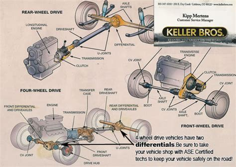 Car Care Tips Brought You Keller Bros Auto Repair