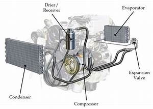 Figure 2  An Air Conditioning System Comprises Five Major