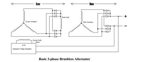 basics  brushless alternators izreal