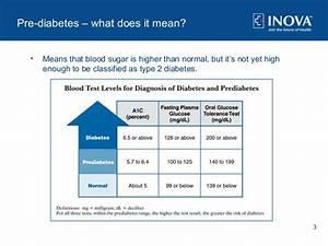 symptoms of pre diabetes and diabetes prevention tips