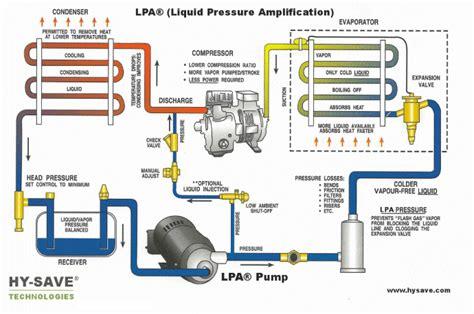 lpa liquid pressure lification refrigeration cycle diagram 171 hy save 174