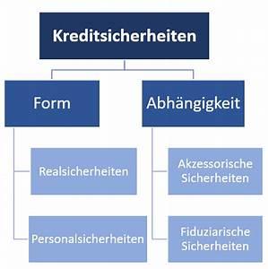 Unterschied Grundschuld Hypothek : akzessorische sicherheiten definition erkl rung beispiele ~ Orissabook.com Haus und Dekorationen
