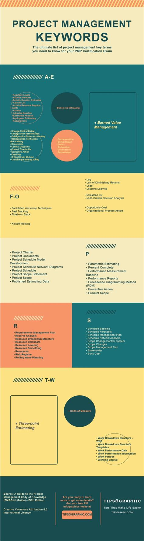 Project Management Keywords by 2780 Best Project Management And Pmbok Images On