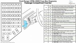 Ford Ranger  1998-2000  Fuse Box Diagrams