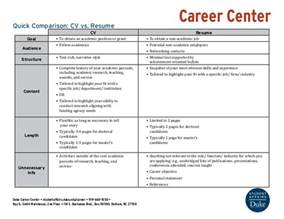 how to find a resume template in word 2010 quick comparison cv vs resume