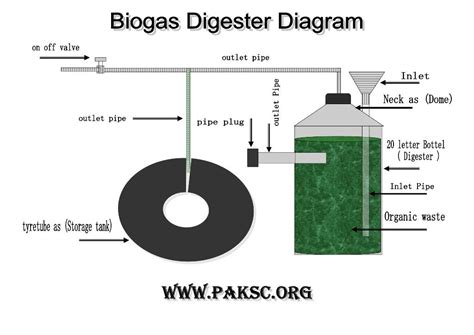 biogas plant anaerobic digester science fair project
