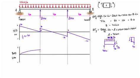 Shear Force Bending Moment Diagram Practice Problem