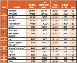 Drug Channels: 2014's Top Retail Pharmacy Chains ...