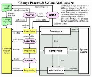 Change Process Flow