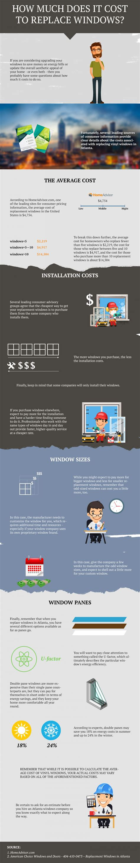 how much does it cost to install new kitchen cabinets how much does it cost to replace windows visual ly 9950