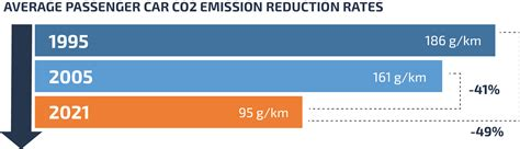 What Car Emissions Are Being Tested?  Car Emissions