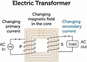 Electric Transformers  Lesson 0876