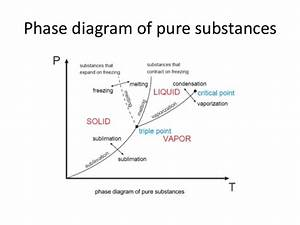 01 Part4 Properties Pure Substance