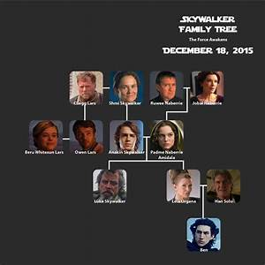 Updated Skywalker Family Tree (TFA) | Living with Star ...
