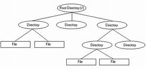 The Unix File System Structure