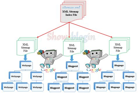 how submit blogger xml sitemaps google webmaster