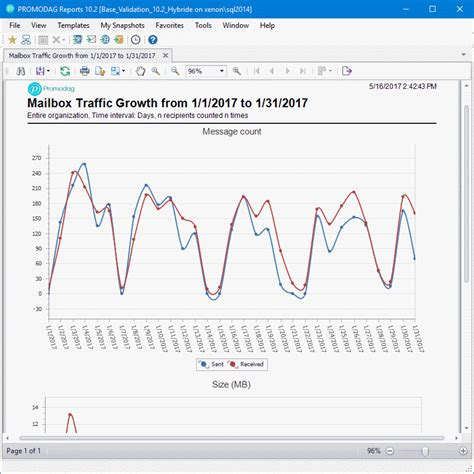 Office 365 Mail Traffic Statistics By User by Office 365 Mail Traffic Statistics By User With Our Reports
