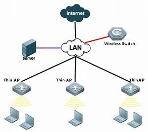 Basic Knowledge Of Wireless Access Point  U2013 Orenda  U2013 Medium