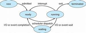Reasons For Moving From Ready To Waiting In Process States