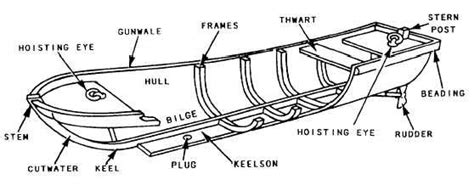 Parts Of A Wood Boat by Search On