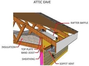 Install Kitchen Island Attic Ventilation Do I Need Soffit Vents Doityourself Community Forums