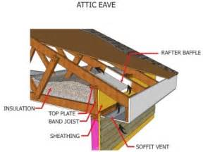 Tin Ceiling Tiles Home Depot by Installing Attic Insulation Internachi