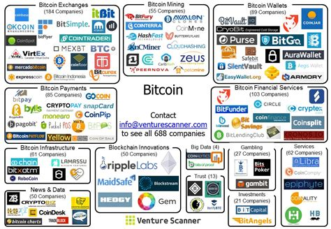 companies that use bitcoin updated bitcoin market map venture scanner insights