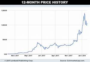 Ethereum (ETH) Price Prediction for 2018: $2,500 Is Our ...