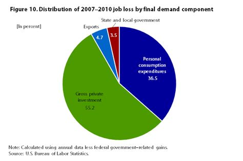 consumer spending and u s employment from the 2007 2009 recession through 2022 monthly labor
