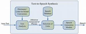 Princess Gladys Ingrid  Speech Synthesis