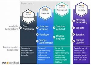Cloud Certifications All Mis Majors Should Consider