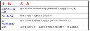 Thinking, And, Coding, Debug, U548c, Release, U7684, U4e0d, U540c